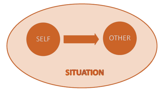 Relational self and others
